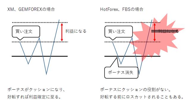 海外FXのボーナスが消失する条件