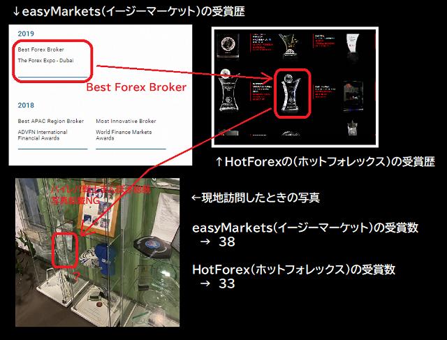 easyMarkets(イージーマーケット)は海外のトレーダーから高く評価されているブローカーです
