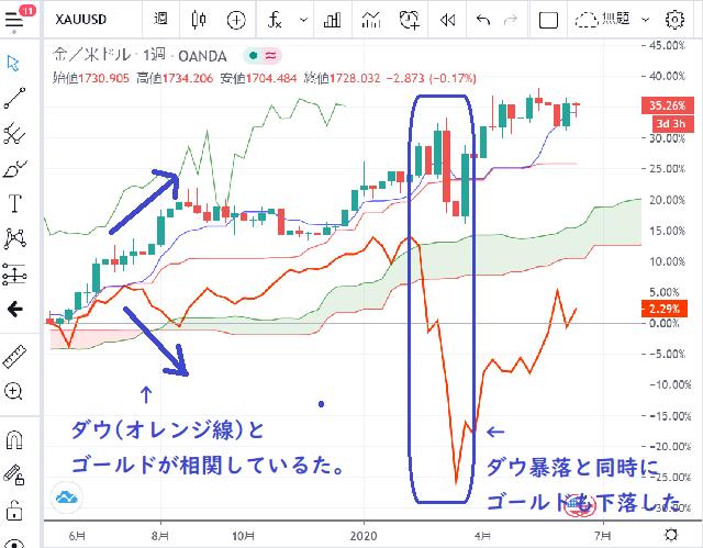 株価とゴールドの相関