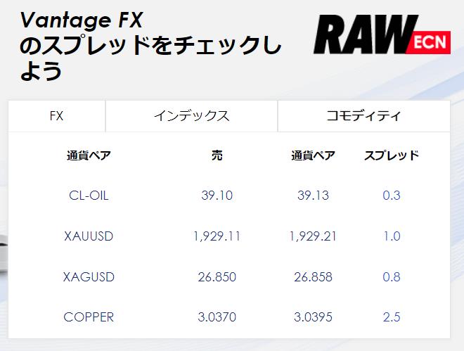 VANTAGE FX(ヴァンテージFX)のスプレッド