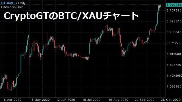 CryptoGTのBTC/XAUチャート