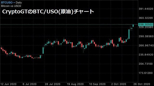 CryptoGTのBTC/USOチャート